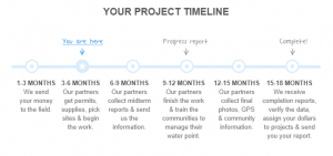 Project timeline from charity: water's email update